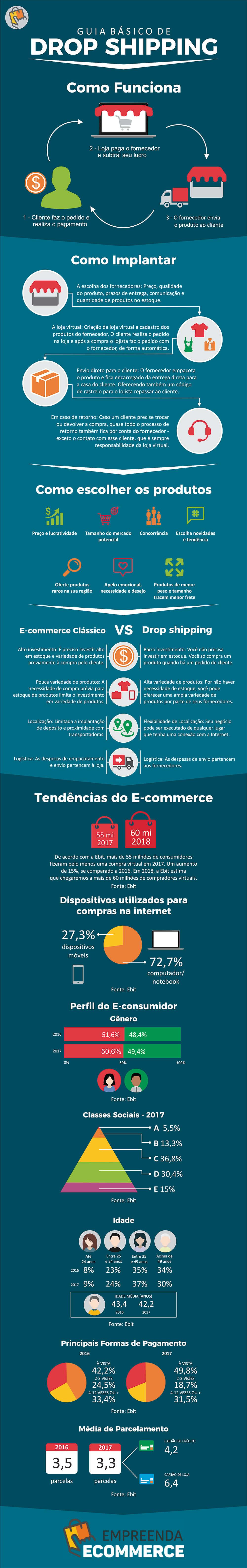 [Infográfico] Como Trabalhar de Casa e Ganhar Dinheiro com Drop Shipping